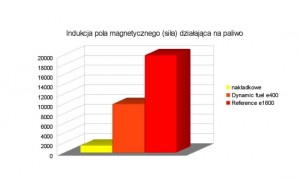 magnetyzer maksor - wykres pola